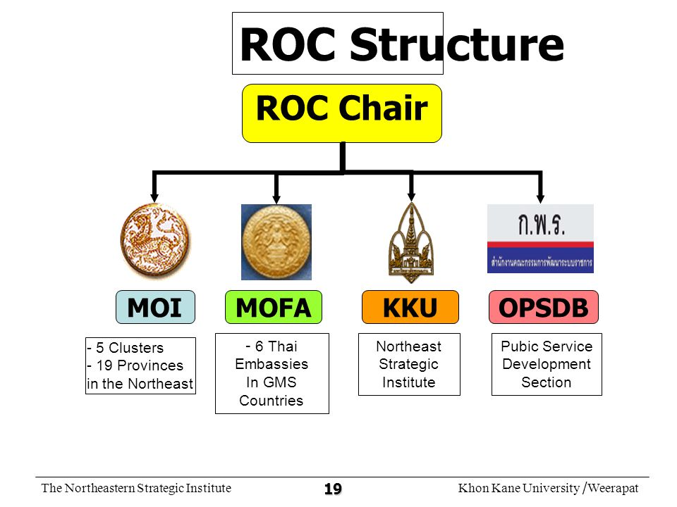 The Northeastern Strategic InstituteKhon Kane University /Weerapat 19 ROC Structure ROC Chair KKUMOIMOFAOPSDB - 5 Clusters - 19 Provinces in the North