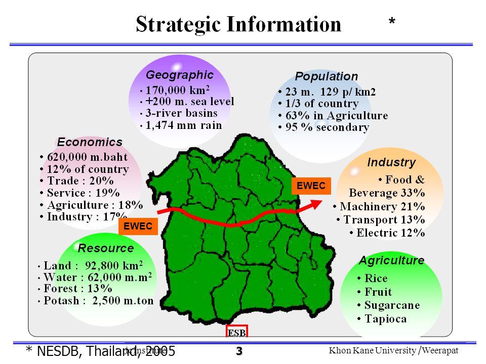 The Northeastern Strategic InstituteKhon Kane University /Weerapat 4 EWEC *