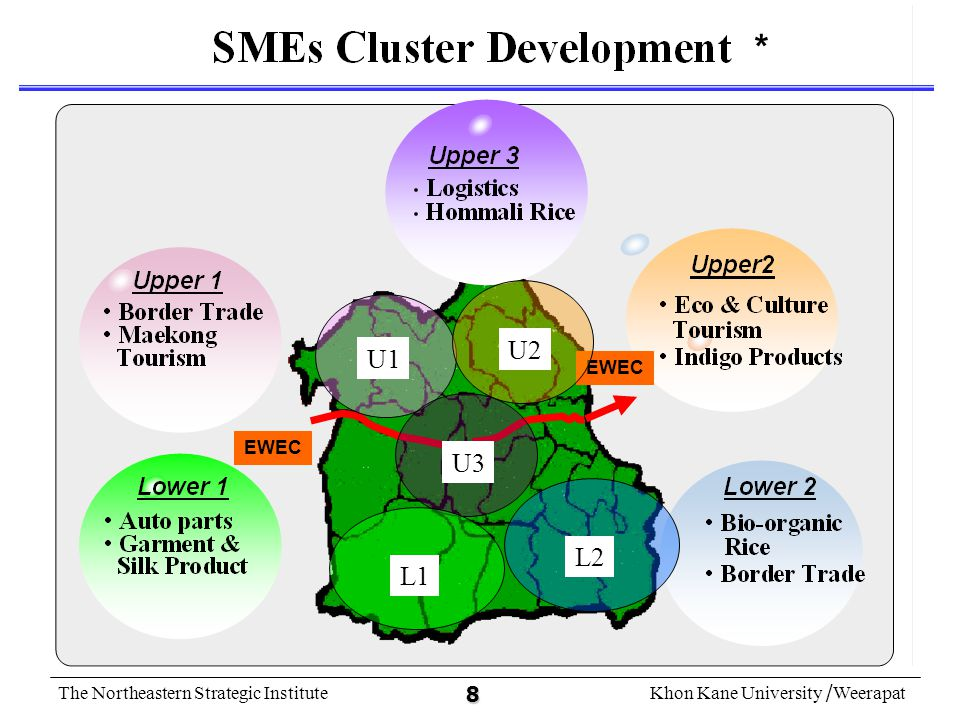 The Northeastern Strategic InstituteKhon Kane University /Weerapat 9 Proposed Regional Potentials along EWEC Innovation & Technology Driven Factor Driven Rice Sugar Tapioca Rubber Garment Border Trade Natural Tourism Investment Driven Electronic Parts Cement & Construction material Sugar based Products Bio-energy Agro-machinery Auto-Parts Logistics Provider Premium Rice Indigo Cotton for Healthy Wear Software Eco-Cultural Tourism GMS Gateway for Financial & Service