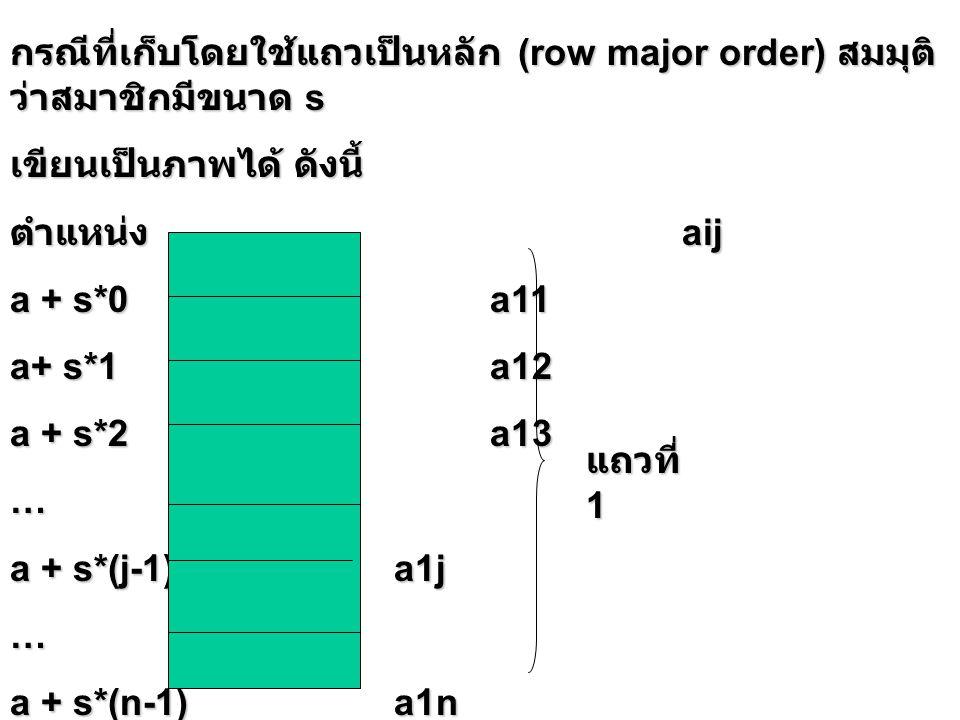 กรณีที่เก็บโดยใช้แถวเป็นหลัก (row major order) สมมุติ ว่าสมาชิกมีขนาด s เขียนเป็นภาพได้ ดังนี้ ตำแหน่ง aij a + s*0a11 a+ s*1a12 a + s*2a13 … a + s*(j-1)a1j … a + s*(n-1)a1n แถวที่ 1