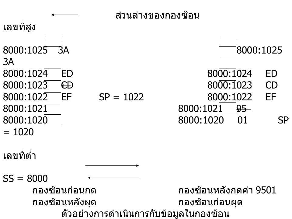 ส่วนล่างของกองซ้อน เลขที่สูง 8000:1025 3A 8000:1024 ED8000:1024 ED 8000:1023 CD8000:1023 CD 8000:1022 EF SP = 10228000:1022 EF 8000:10218000:1021 95 8