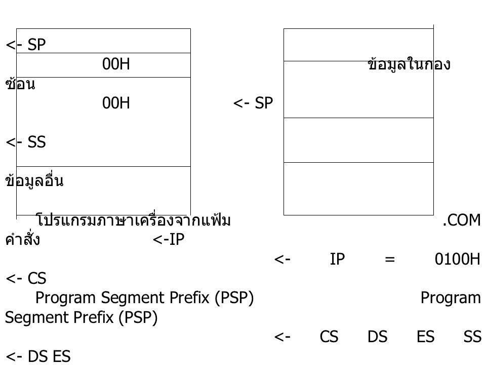 <- SP 00H ข้อมูลในกอง ซ้อน 00H <- SP <- SS ข้อมูลอื่น โปรแกรมภาษาเครื่องจากแฟ้ม.COM คำสั่ง <-IP <- IP = 0100H <- CS Program Segment Prefix (PSP) Progr