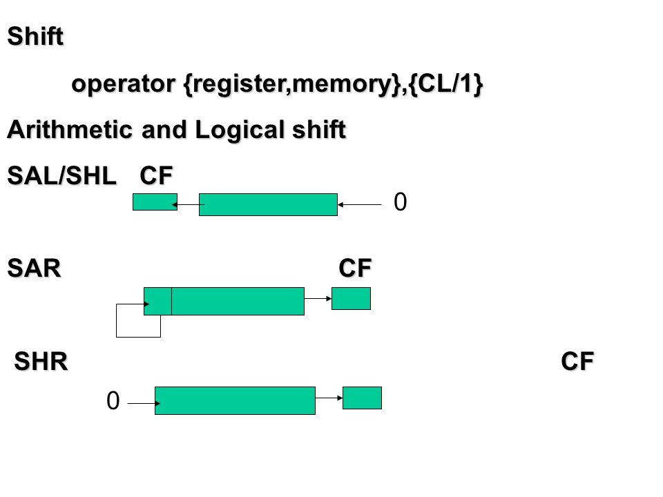Rotate operator {register,memory},{CL/1} operator {register,memory},{CL/1} ROL CF ROL CF ROR CF RCL CF RCR CF