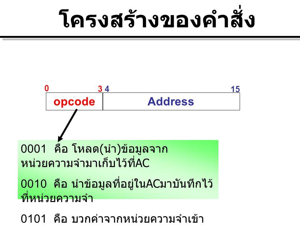 opcodeAddress 0 3 43 4 15 0001 คือ โหลด ( นำ ) ข้อมูลจาก หน่วยความจำมาเก็บไว้ที่ AC 0010 คือ นำข้อมูลที่อยู่ใน AC มาบันทึกไว้ ที่หน่วยความจำ 0101 คือ