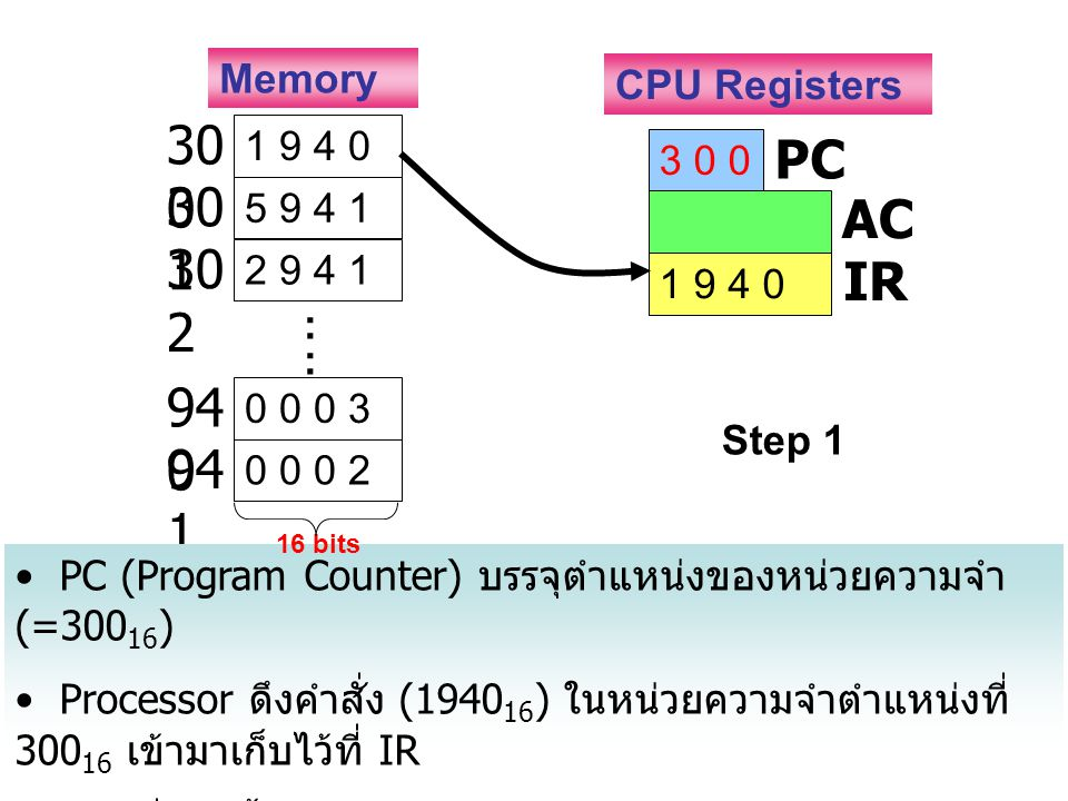 1 9 4 0 30 0 5 9 4 1 30 1 2 9 4 1 30 2 0 0 0 3 94 0 0 0 0 2 94 1 : : 3 0 0 PC AC 1 9 4 0 IR Memory CPU Registers Step 1 PC (Program Counter) บรรจุตำแห