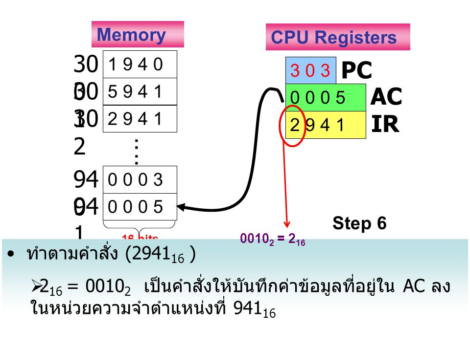 1 9 4 0 30 0 5 9 4 1 30 1 2 9 4 1 30 2 0 0 0 3 94 0 0 0 0 5 94 1 : : 3 0 3 PC 0 0 0 5 AC 2 9 4 1 IR Memory CPU Registers Step 6 16 bits ทำตามคำสั่ง (2