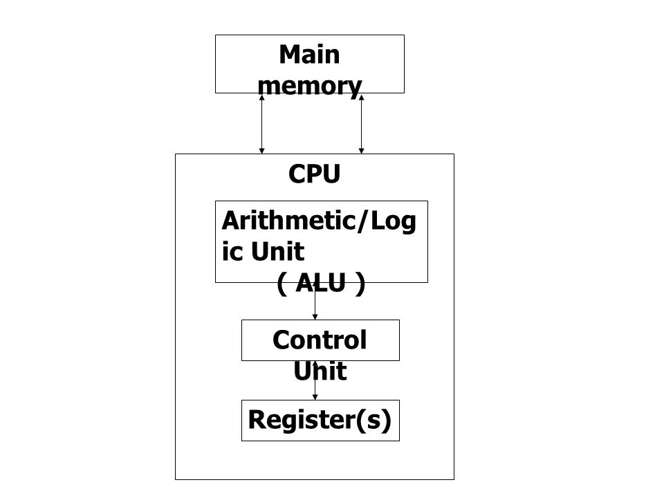 Main memory CPU Arithmetic/Log ic Unit ( ALU ) Control Unit Register(s)
