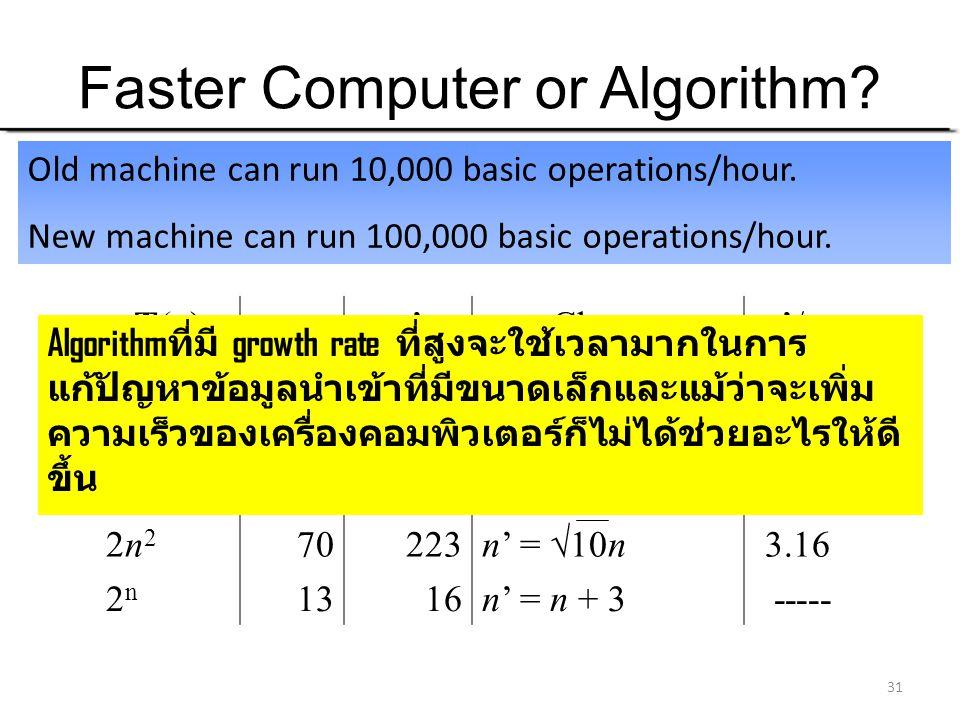 31 Faster Computer or Algorithm? What happens when we buy a computer 10 times faster? T(n)T(n)nn'n'Changen'/n 10n1,00010,000n' = 10n10 20n5005,000n' =