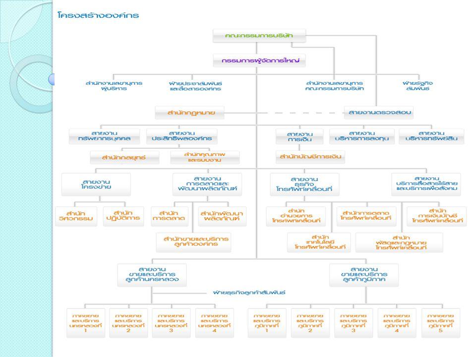 งานที่ได้รับ มอบหมาย - เก็บเอกสารที่เกี่ยวกับข้อมูลลูกค้าที่มี การติดตั้ง Internet เข้าแฟ้ม - ปั้มตราซองจดหมาย และส่งจดหมาย - key ข้อมูลของลูกค้าที่ติดตั้ง Internet เข้าระบบการจัดทำบิล - ถ่ายเอกสาร - ตรวจสอบหมายเลขที่ค้างหนี้ชำระ - เก็บเอกสารที่เกี่ยวกับข้อมูลลูกค้าที่มี การติดตั้ง Internet เข้าแฟ้ม - ปั้มตราซองจดหมาย และส่งจดหมาย - key ข้อมูลของลูกค้าที่ติดตั้ง Internet เข้าระบบการจัดทำบิล - ถ่ายเอกสาร - ตรวจสอบหมายเลขที่ค้างหนี้ชำระ