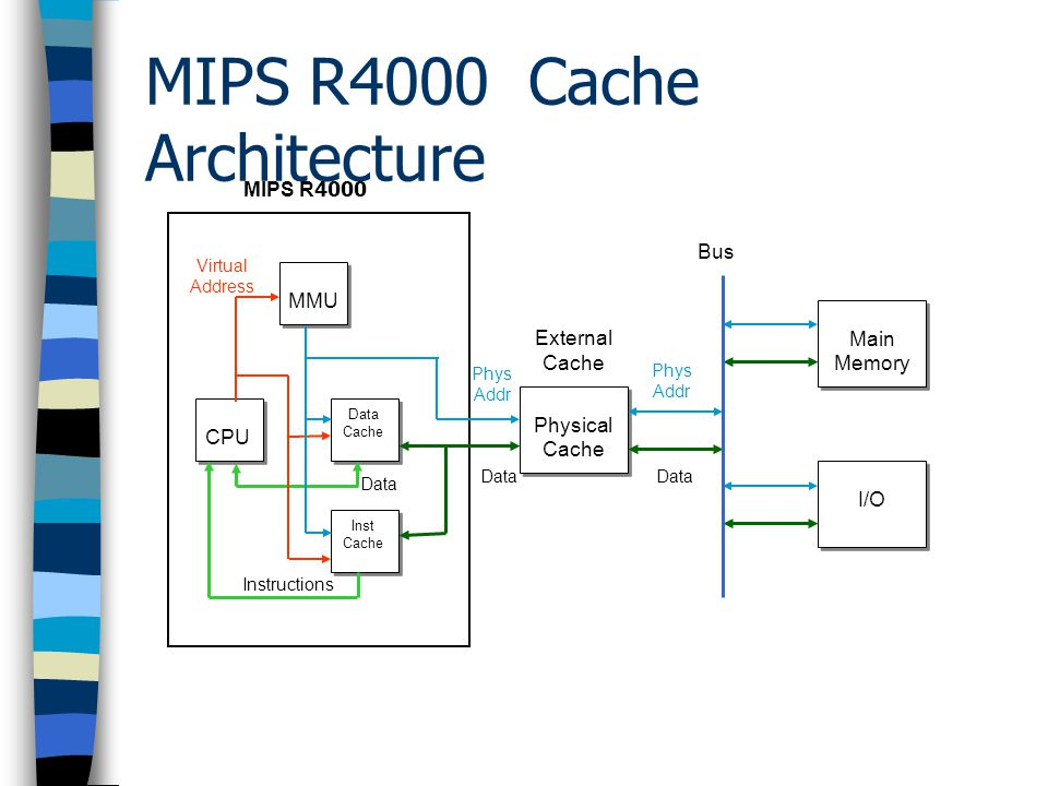Intel i860 XR Cache Architecture CPU Physical Cache Physical Cache I/O Main Memory Main Memory MMU Data Cache Data Cache Inst Cache Inst Cache External Cache Virtual Address Phys Addr Phys Addr Data Instructions Bus i860 XR