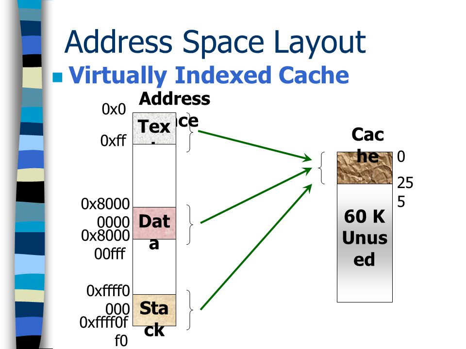 Address Space Layout Virtually Indexed Cache 0x 0 0x 10 0x 20 0x 30 … 0xf f0 0123…2550123…255 0x8000 0000 0x8000 0010 0x8000 0020 0x8000 0030 … 0x8000 0ff0 0 1 2 3 … 25 5 0xffff00 00 0xffff00 10 0xffff00 20 0xffff00 30 … 0xffff0ff 0 0 1 2 3 … 25 5 Text index Data index Stack index