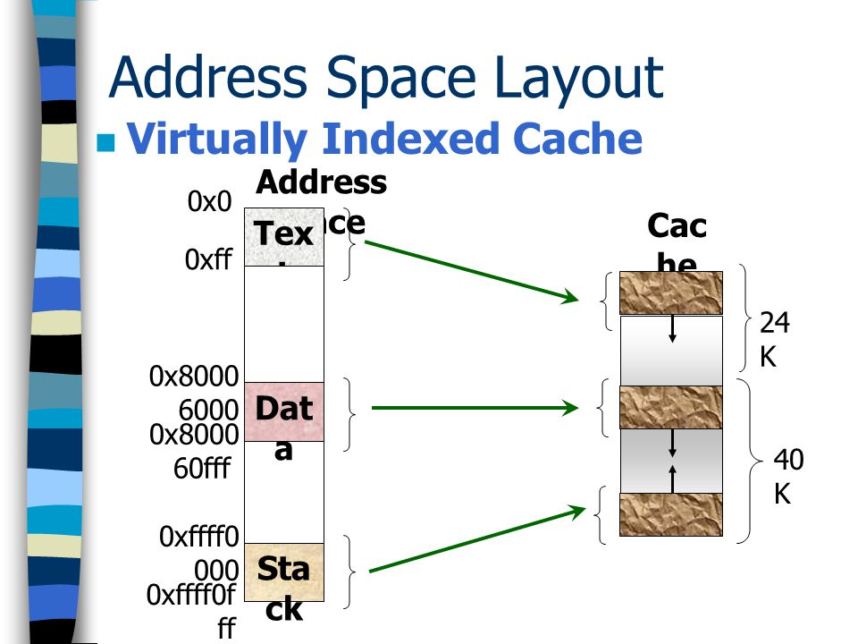 Address Space Layout Virtually Indexed Cache 0x 0 0x 10 0x 20 0x 30 … 0xf f0 0123…2550123…255 0x8000 6000 0x8000 6010 0x8000 6020 0x8000 6030 … 0x8000 6ff0 15 36 15 37 15 38 15 39 … 17 91 0xfffff0 00 0xfffff0 10 0xfffff0 20 0xfffff0 30 … 0xfffffff 0 38 40 38 41 38 42 38 43 … 40 95 Text index Data index Stack index