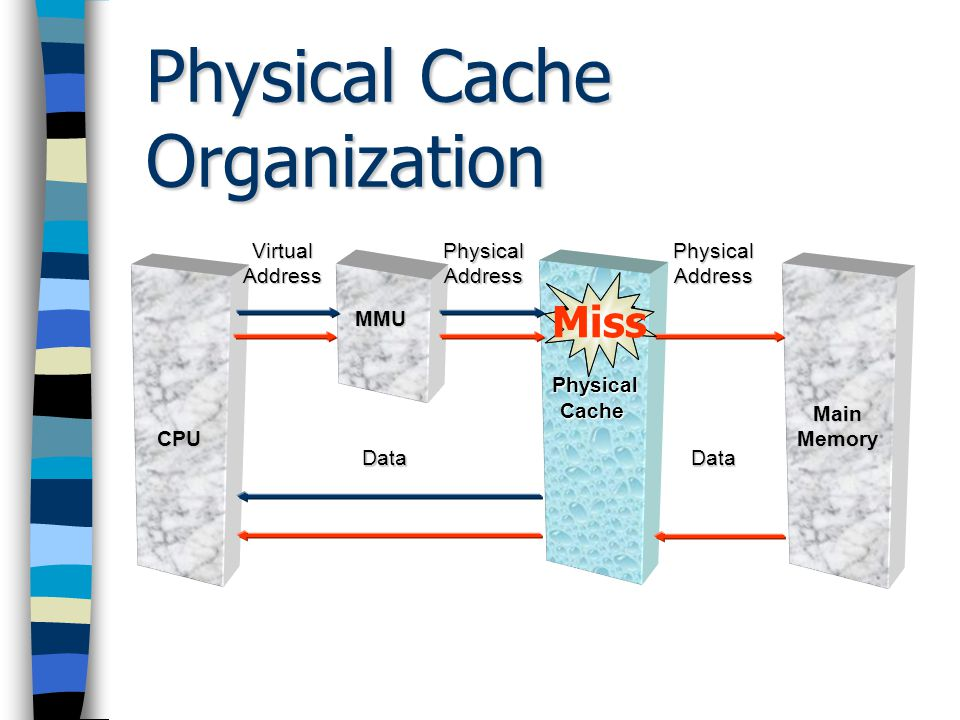 Physical Cache Organization Physical Cache Organization Physical Cache Management Physical Cache Management Multilevel Cache Multilevel Cache