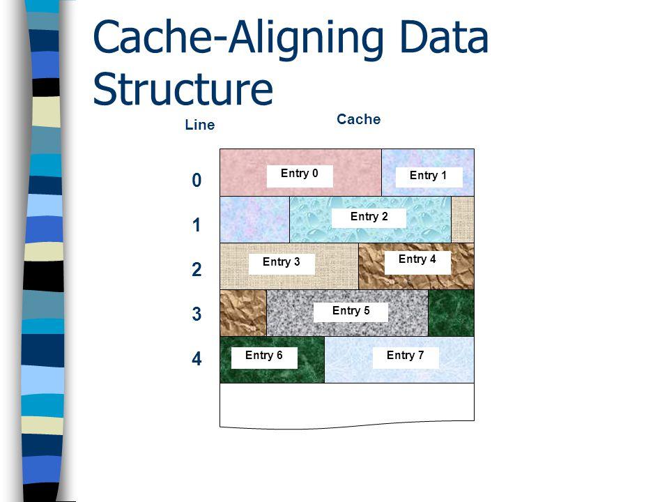 Cache-Aligning Data Structure ทำให้ข้อมูลที่โปรแกรมต้องใช้งาน บรรจุลงใน Cache line ได้อย่าง เหมาะสม เพื่อ – ลดการ Miss – เพิ่ม Locality of Reference ข