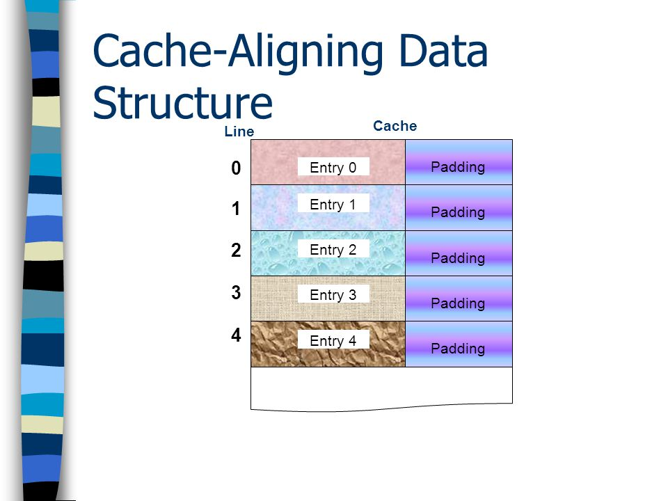 Cache-Aligning Data Structure Line Cache 0123401234 Entry 0 Entry 2 Entry 3 Entry 4 Entry 1 Entry 5 Entry 6Entry 7
