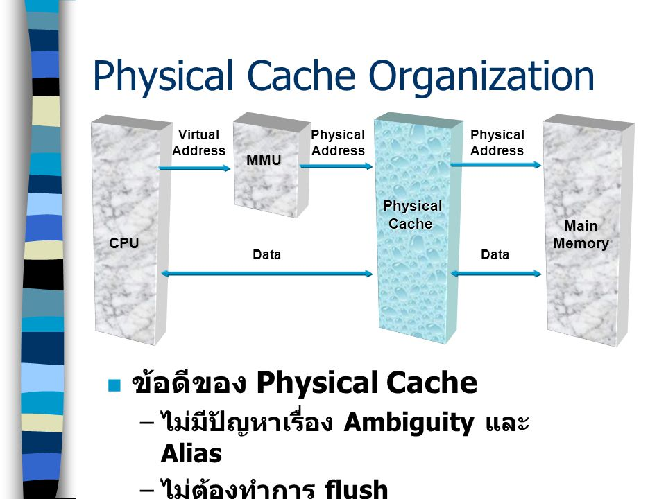 CPU Physical Cache Main Memory MMU VirtualAddress PhysicalAddressPhysicalAddress DataData Physical Cache Organization Hit!Miss