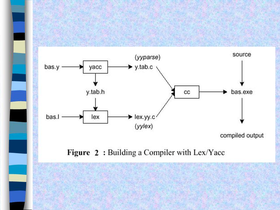 การ Run Parser สร้าง a.out parser ด้วยการใช้คำสั่งดัง ข้างล่างนี้ cc main.c -ly การ Compile จะใช้ Standard CC command และ เราสามารถเรียกใช้ Yacc libra
