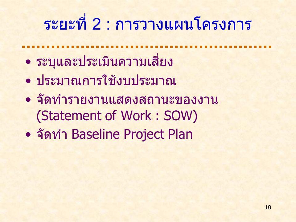 10 ระยะที่ 2 : การวางแผนโครงการ ระบุและประเมินความเสี่ยง ประมาณการใช้งบประมาณ จัดทำรายงานแสดงสถานะของงาน (Statement of Work : SOW) จัดทำ Baseline Project Plan