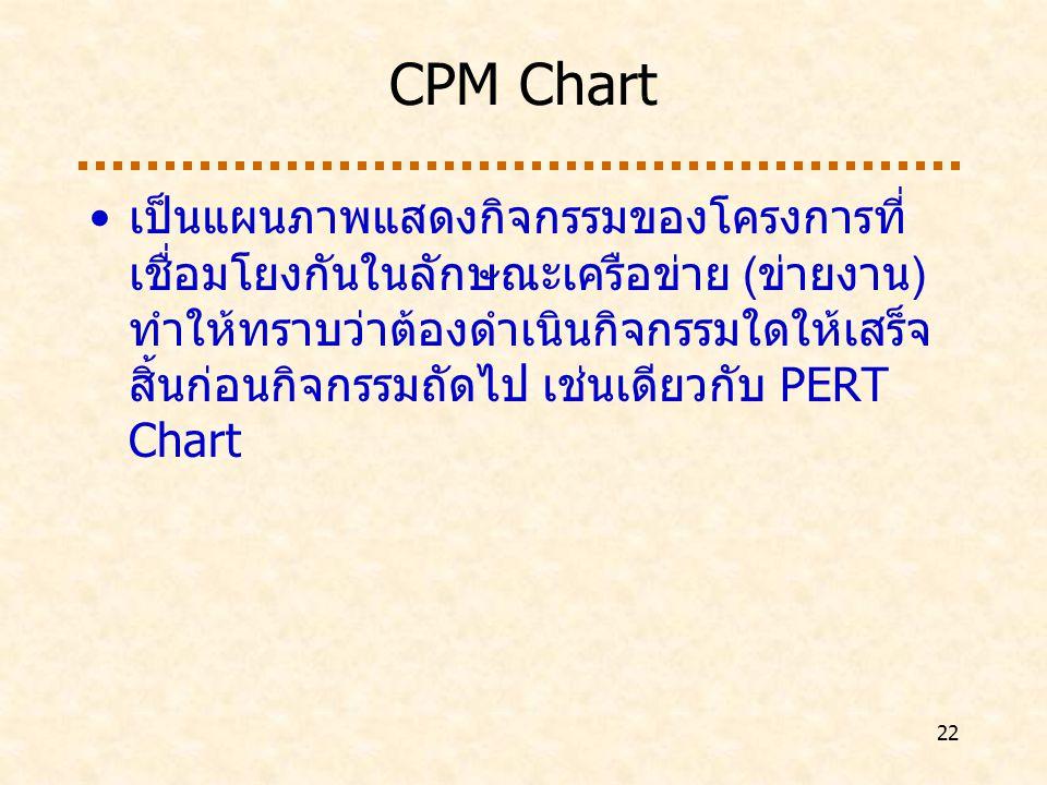22 CPM Chart เป็นแผนภาพแสดงกิจกรรมของโครงการที่ เชื่อมโยงกันในลักษณะเครือข่าย (ข่ายงาน) ทำให้ทราบว่าต้องดำเนินกิจกรรมใดให้เสร็จ สิ้นก่อนกิจกรรมถัดไป เช่นเดียวกับ PERT Chart