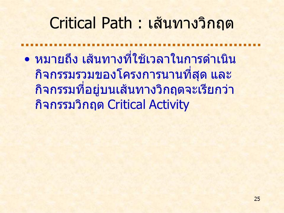25 Critical Path : เส้นทางวิกฤต หมายถึง เส้นทางที่ใช้เวลาในการดำเนิน กิจกรรมรวมของโครงการนานที่สุด และ กิจกรรมที่อยู่บนเส้นทางวิกฤตจะเรียกว่า กิจกรรมวิกฤต Critical Activity