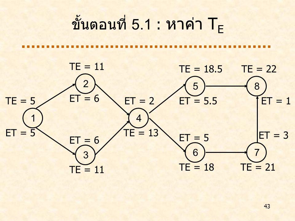 43 ขั้นตอนที่ 5.1 : หาค่า T E 1 ET = 5 2 ET = 6 3 4 TE = 13 5 ET = 5.5 6 ET = 5 7 TE = 21 8 TE = 22 TE = 5 TE = 11 ET = 2 TE = 18.5 ET = 1 TE = 18 ET = 3