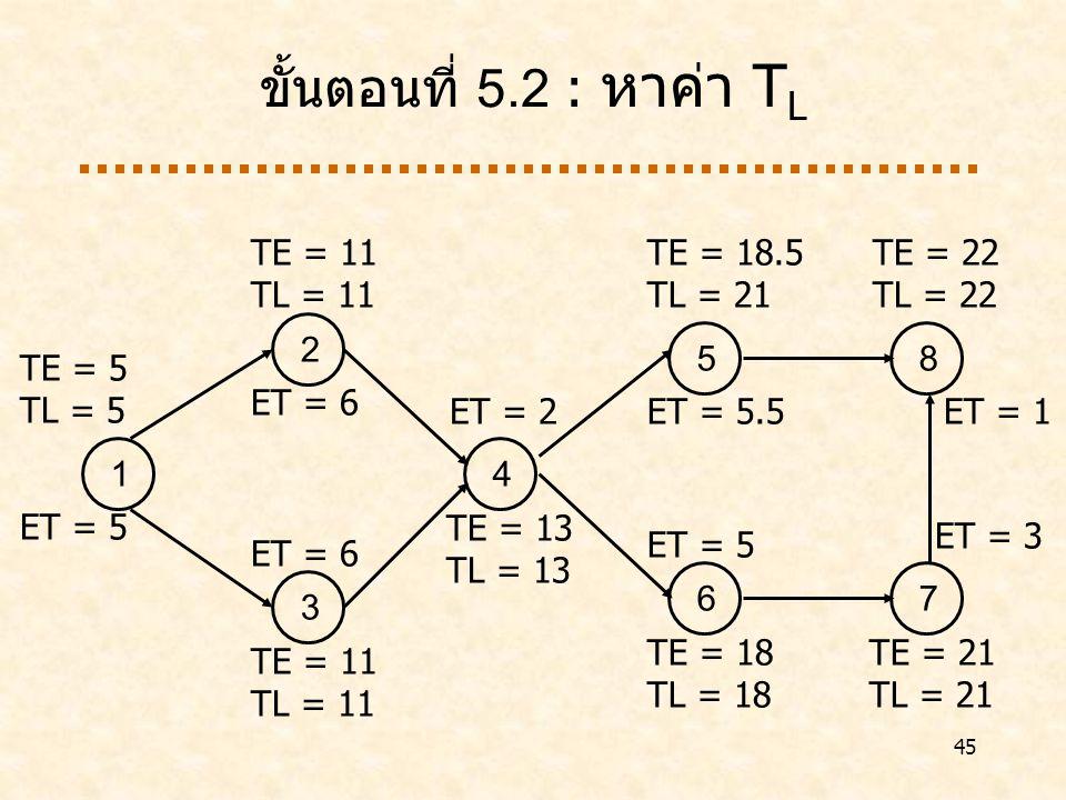 45 ขั้นตอนที่ 5.2 : หาค่า T L 1 ET = 5 2 ET = 6 3 4 TE = 13 TL = 13 5 ET = 5.5 6 ET = 5 7 TE = 21 TL = 21 8 TE = 22 TL = 22 TE = 5 TL = 5 TE = 11 TL = 11 TE = 11 TL = 11 ET = 2 TE = 18.5 TL = 21 ET = 1 TE = 18 TL = 18 ET = 3