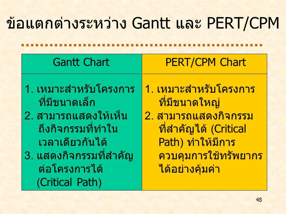 48 ข้อแตกต่างระหว่าง Gantt และ PERT/CPM Gantt Chart 1.
