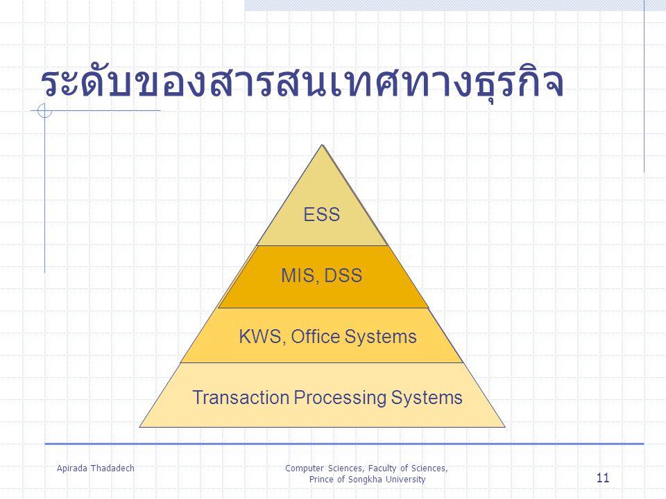 Apirada ThadadechComputer Sciences, Faculty of Sciences, Prince of Songkha University 11 ระดับของสารสนเทศทางธุรกิจ Transaction Processing Systems KWS,