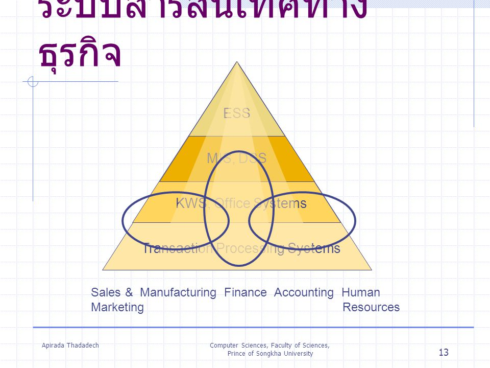 Apirada ThadadechComputer Sciences, Faculty of Sciences, Prince of Songkha University 13 ระบบสารสนเทศทาง ธุรกิจ Transaction Processing Systems KWS, Of