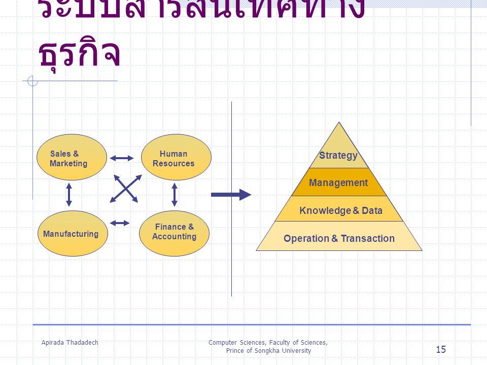 Apirada ThadadechComputer Sciences, Faculty of Sciences, Prince of Songkha University 15 ระบบสารสนเทศทาง ธุรกิจ Operation & Transaction Knowledge & Da