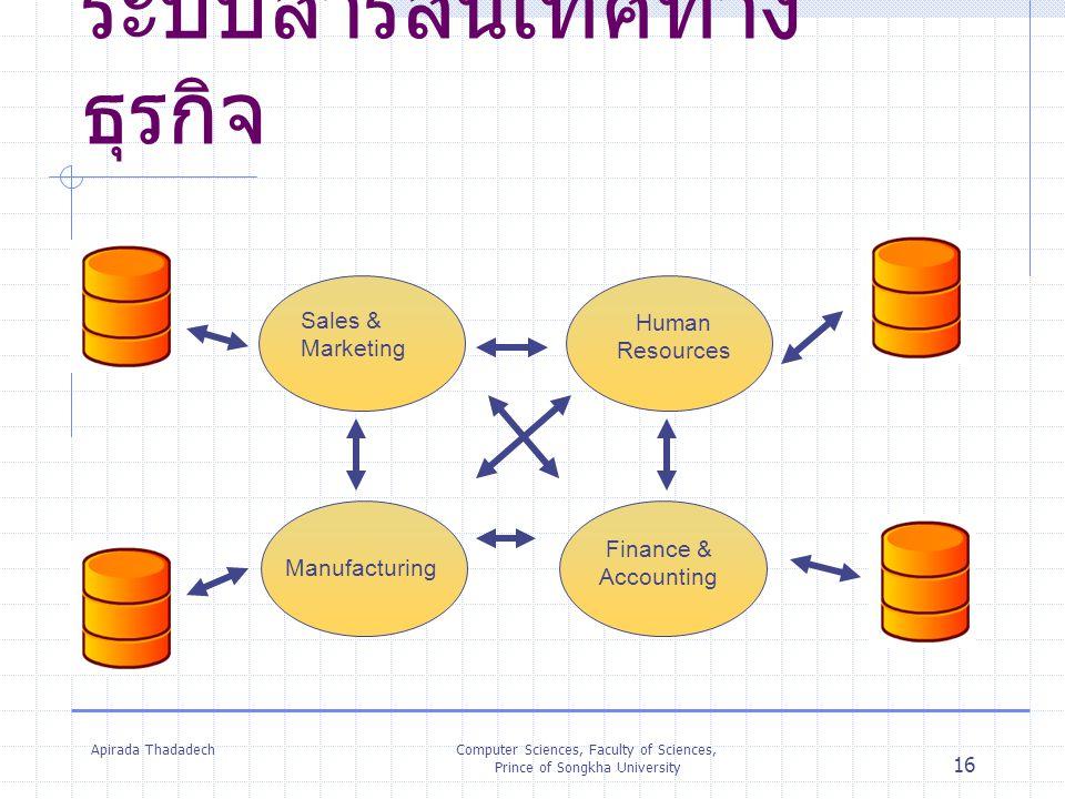 Apirada ThadadechComputer Sciences, Faculty of Sciences, Prince of Songkha University 16 ระบบสารสนเทศทาง ธุรกิจ Sales & Marketing Finance & Accounting