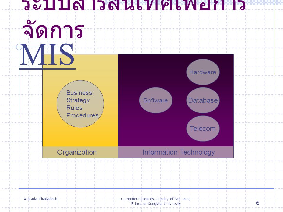 Apirada ThadadechComputer Sciences, Faculty of Sciences, Prince of Songkha University 6 ระบบสารสนเทศเพื่อการ จัดการ Organization Information Technolog