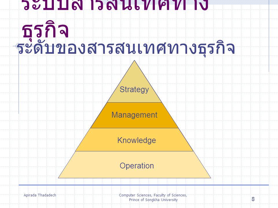 Apirada ThadadechComputer Sciences, Faculty of Sciences, Prince of Songkha University 8 ระบบสารสนเทศทาง ธุรกิจ ระดับของสารสนเทศทางธุรกิจ Operation Kno