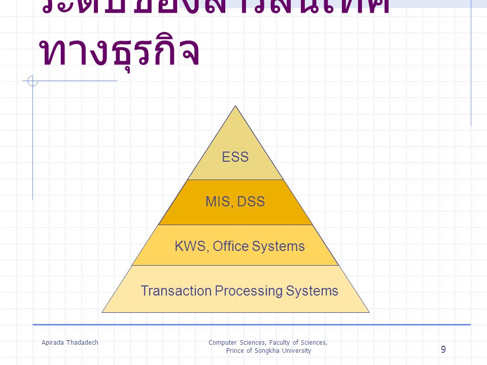 Apirada ThadadechComputer Sciences, Faculty of Sciences, Prince of Songkha University 10 ระบบสารสนเทศทาง ธุรกิจ Operational Level Transaction Processing Systems (TPS) Knowledge Level Knowledge Work Systems (KWS) Office Systems Management Level Management Information Systems (MIS) Strategic Level Executive Support Systems (ESS)