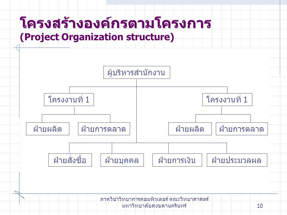 ภาควิชาวิทยาการคอมพิวเตอร์ คณะวิทยาศาสตร์ มหาวิทยาลัยสงขลานครินทร์10 โครงสร้างองค์กรตามโครงการ โครงสร้างองค์กรตามโครงการ (Project Organization structure) ผู้บริหารสำนักงาน โครงงานที่ 1 ฝ่ายประมวลผล ฝ่ายการตลาดฝ่ายผลิตฝ่ายการตลาดฝ่ายผลิต ฝ่ายบุคคลฝ่ายสั่งซื้อฝ่ายการเงิน