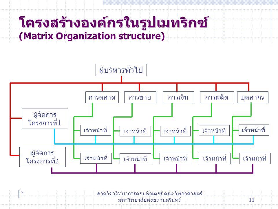 ภาควิชาวิทยาการคอมพิวเตอร์ คณะวิทยาศาสตร์ มหาวิทยาลัยสงขลานครินทร์11 โครงสร้างองค์กรในรูปเมทริกซ์ โครงสร้างองค์กรในรูปเมทริกซ์ (Matrix Organization structure) ผู้บริหารทั่วไป การตลาดการขายการเงินการผลิตบุคลากร เจ้าหน้าที่ ผู้จัดการ โครงการที่ 1 ผู้จัดการ โครงการที่ 2