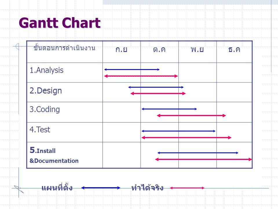 Gantt Chart ขั้นตอนการดำเนินงาน ก.ยต.คพ.ยธ.ค 1.Analysis 2.Design 3.Coding 4.Test 5.Install &Documentation แผนที่ตั้ง ทำได้จริง
