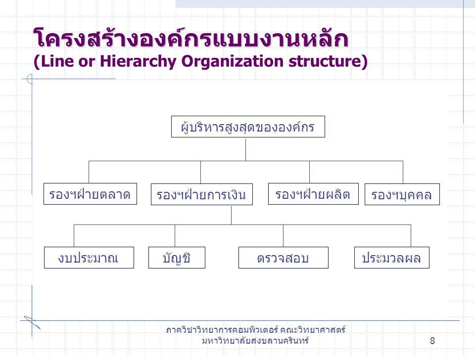 ภาควิชาวิทยาการคอมพิวเตอร์ คณะวิทยาศาสตร์ มหาวิทยาลัยสงขลานครินทร์8 โครงสร้างองค์กรแบบงานหลัก โครงสร้างองค์กรแบบงานหลัก (Line or Hierarchy Organization structure) ผู้บริหารสูงสุดขององค์กร รองฯฝ่ายตลาด รองฯฝ่ายการเงิน รองฯฝ่ายผลิต รองฯบุคคล งบประมาณบัญชีตรวจสอบประมวลผล