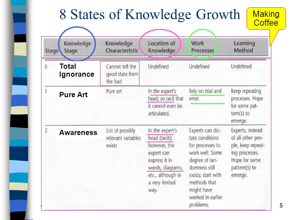 Chapter 9 Knowledge Management16 The Knowledge Audit Process 1 ขั้นตอน ที่ 1