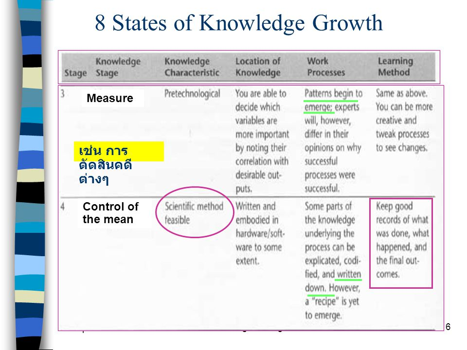 Chapter 9 Knowledge Management17 The Ideal State in Knowledge Audit 2 ขั้นตอน ที่ 2