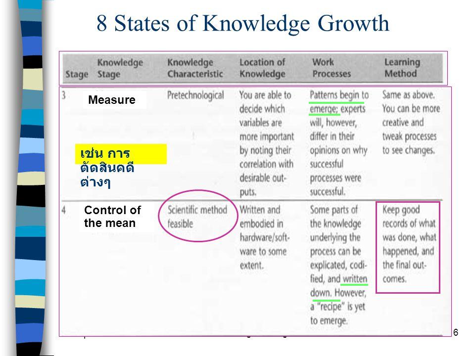 Chapter 9 Knowledge Management27 Document Knowledge Asset 4 ขั้นตอน ที่ 4