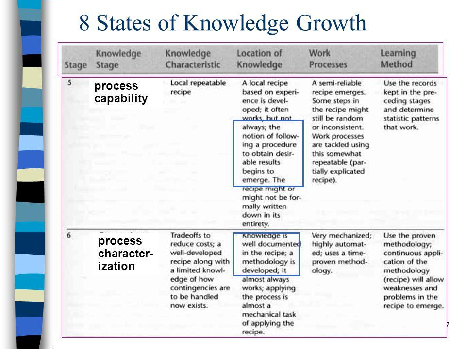 Chapter 9 Knowledge Management18 Optimum benchmark values ขั้นตอน ที่ 2