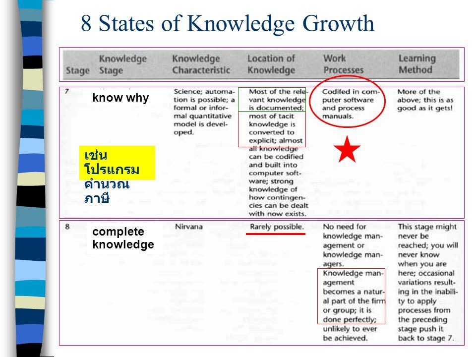 Chapter 9 Knowledge Management19 Measuring Knowledge Assets ขั้นตอน ที่ 2