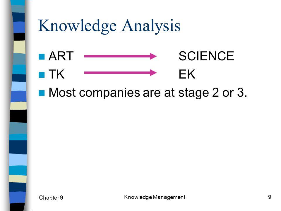 Chapter 9 Knowledge Management30 Determining the strategic K-spot EK TK Best case for KM Most company