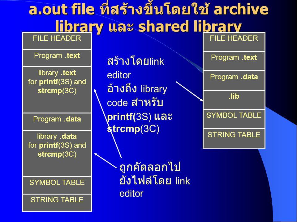 Processes using an Archive and a Shared Library Addre ss Space Library code ที่ อ้างถึง โดย.lib Archi ve Versi on อาจจะมี การ นำไปใช้ใน โปรเซสอื่น พร้อม ๆ กัน Library Shar ed Versi on นำเข้าสู่ตำแหน่ง ของหน่วยความจำ ของโปรเซส