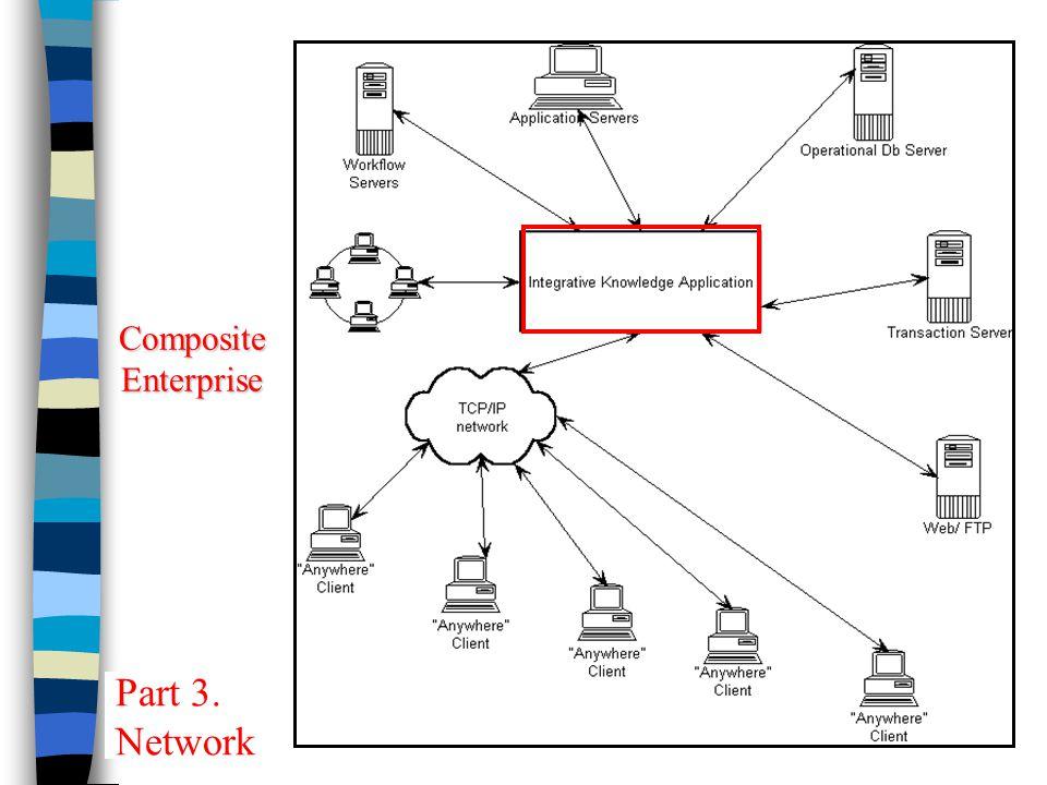 Chapter 11 Knowledge Management14 Composite Enterprise Part 3. Network