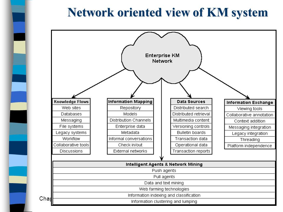 Chapter 11 Knowledge Management19 Network oriented view of KM system