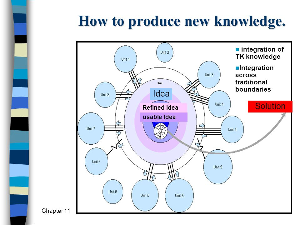 Knowledge Management2 How to produce new knowledge. Idea Refined Idea usable Idea Solution integration of TK knowledge Integration across traditional
