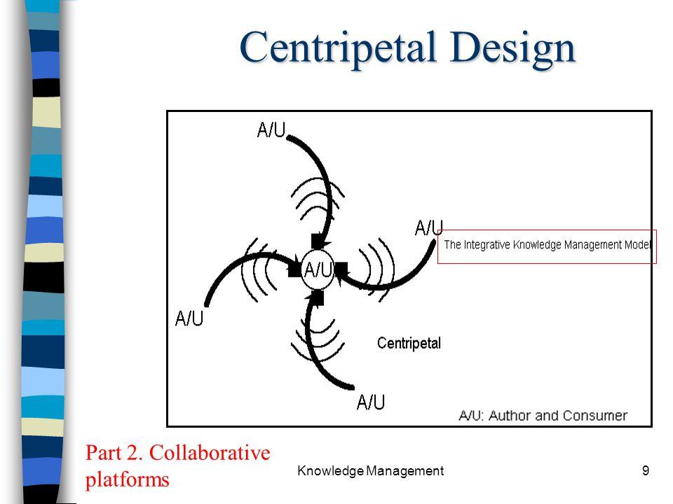 Chapter 11 Knowledge Management9 Centripetal Design Part 2. Collaborative platforms