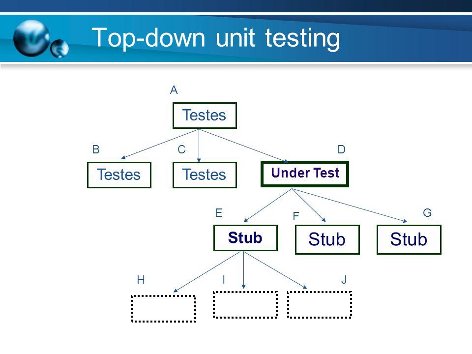 Top-down unit testing Testes Under Test Stub A BCD E F G HIJ